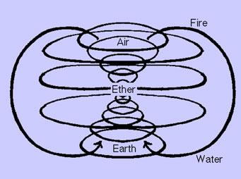 Binary Sun 3-Elemental-Field1